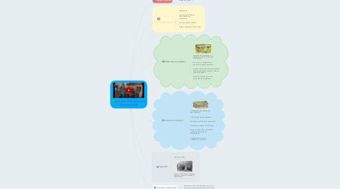 Mind Map: Evolución Histórica de la Administración