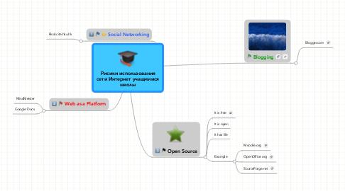 Mind Map: Рисики использования сети Интернет учащмиися школы