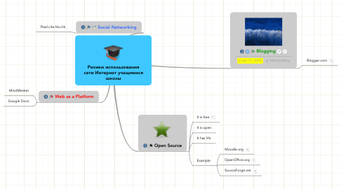Mind Map: Internet Tool for Teachers