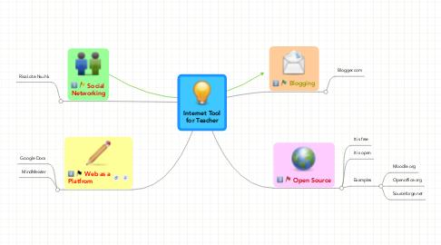 Mind Map: Internet Toolfor Teacher