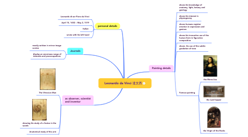 Mind Map: Leonardo da Vinci 達文西
