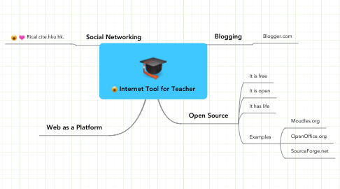 Mind Map: Internet Tool for Teacher