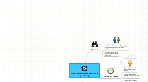 Mind Map: Strategi Pendampingan yang Efektif (perubahan)