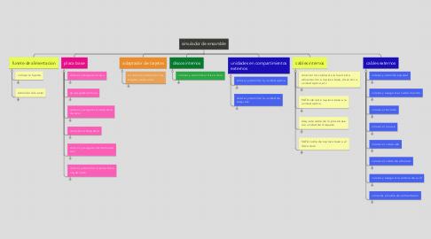 Mind Map: simulador de ensamble