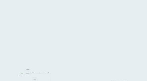 Mind Map: Cloud CI solutions