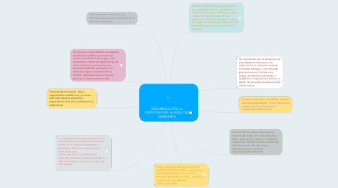 Mind Map: DESARROLLO DE LA IDENTIDAD EN LA ADULTEZ EMRGENTE
