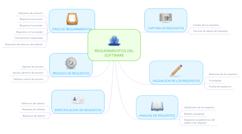 Mind Map: REQUERIMIENTOS DEL SOFTWARE