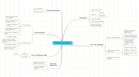 Mind Map: TRE Overview Presentation