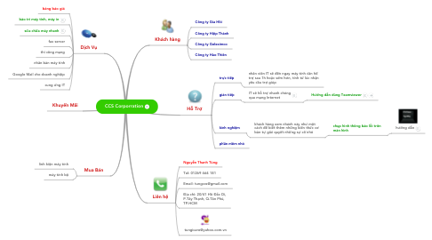 Mind Map: CCS Corporration