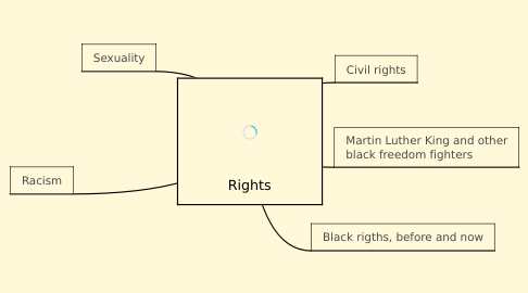 Mind Map: Rights