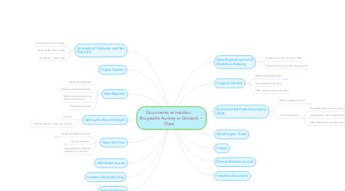 Mind Map: Documents et médias : Brugeaille Audrey et Dossant Clara