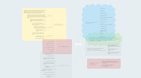 Mind Map: Семья ДоброТы
