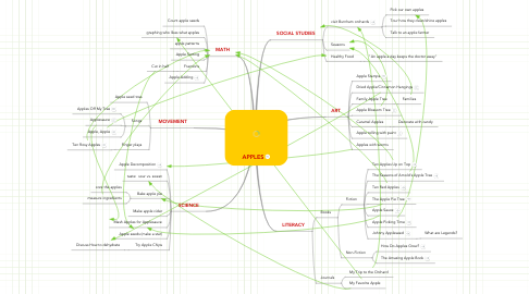 Mind Map: APPLES