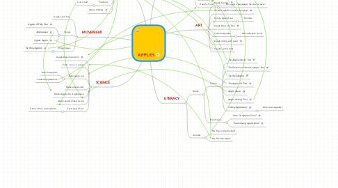 Mind Map: APPLES