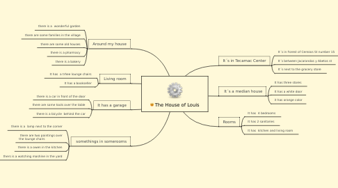 Mind Map: The House of Louis
