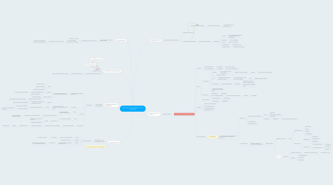 Mind Map: discopatia y radiculopatia a nivel de L4-L5