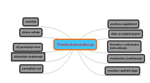 Mind Map: Timska komunikacija