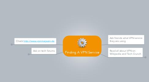 Mind Map: Finding A VPN Service