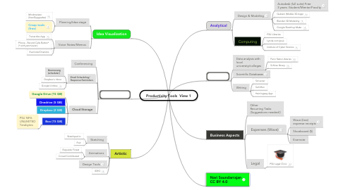 Mind Map: Productivity Tools  View 1