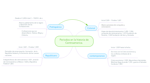 Mind Map: Periodos en la historia de Centroamerica.