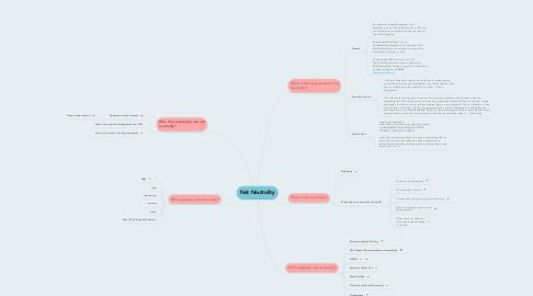 Mind Map: Net Neutrality