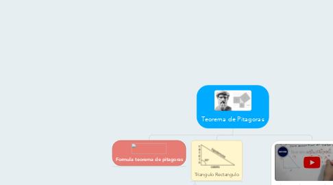 Mind Map: Teorema de Pitagoras