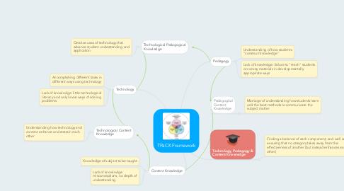 Mind Map: TPaCK Framework