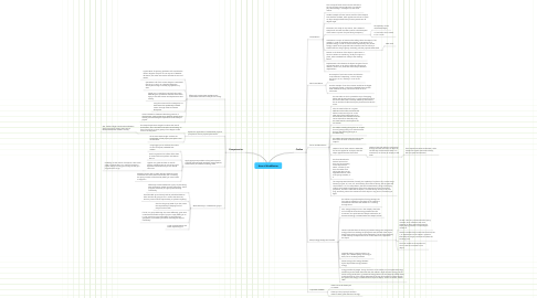 Mind Map: Norm's MindMeister