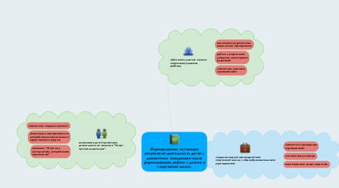 Mind Map: Формирование мотивации спортивной деятельности детей с девиантным поведением через формирование работы с детьми в спортивной школе.