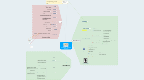 Mind Map: Mind Map as a Teaching  & Learning Tool
