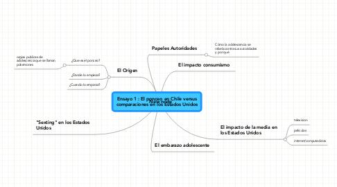 Mind Map: Ensayo 1 : El ponceo en Chile versus comparaciones en los Estados Unidos