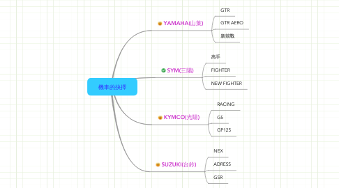 Mind Map: 機車的抉擇