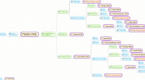 Mind Map: AÇÃO FISCAL