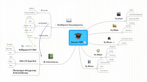 Mind Map: Seminar PMP