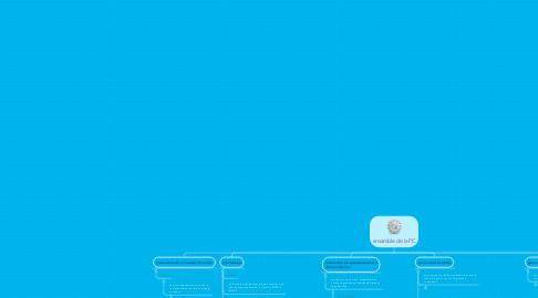 Mind Map: ensamble de la PC