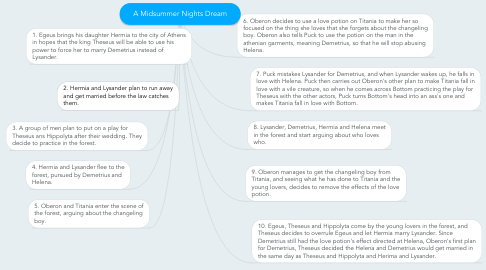 Mind Map: A Midsummer Nights Dream
