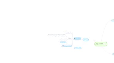 Mind Map: Como Estruturar Sua Comunicação