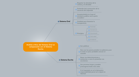 Mind Map: Análisis critico del Sistema Oral en comparación con el Sistema Escrito