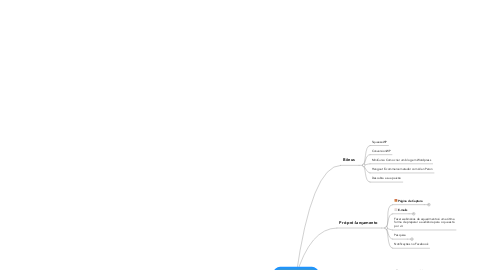 Mind Map: Academia de Mães Empreendedoras