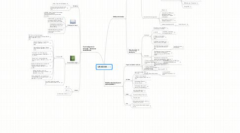 Mind Map: UNICODE