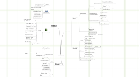 Mind Map: UNICODE
