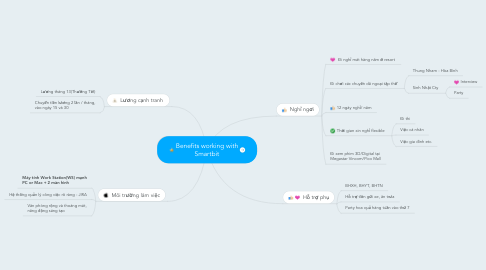 Mind Map: Benefits working with Smartbit