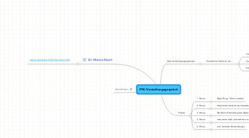 Mind Map: PFK/Vorstellungsgespräch