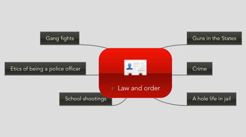 Mind Map: Law and order