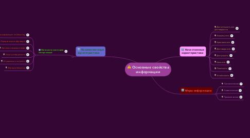 Mind Map: Основные свойства информации