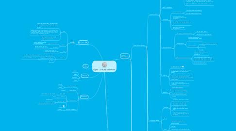 Mind Map: Open Civilisation Platform