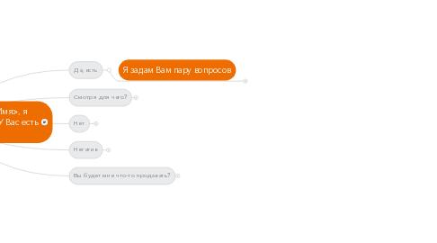 """Mind Map: Добрый день/вечер. Меня зовут <Имя>, я сотрудник фонда """"Новые Родители"""". У Вас есть пара минут?"""