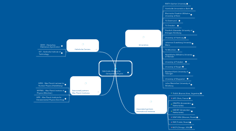 Mind Map: Helmholtz Alliance for            