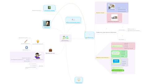 Mind Map: Ментальные карты и инструменты их создания
