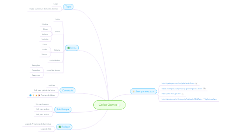 Mind Map: Carlos Gomes